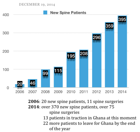 New Spine Patients Graph